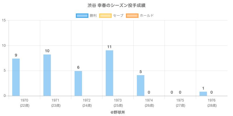 #渋谷 幸春のシーズン投手成績