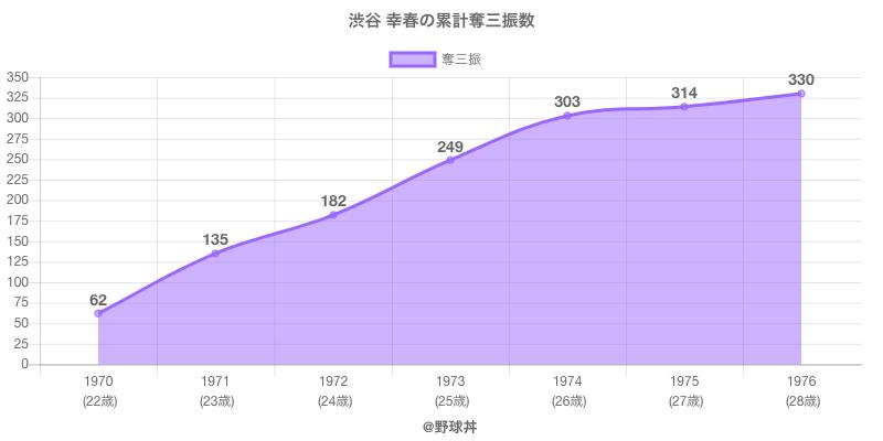 #渋谷 幸春の累計奪三振数