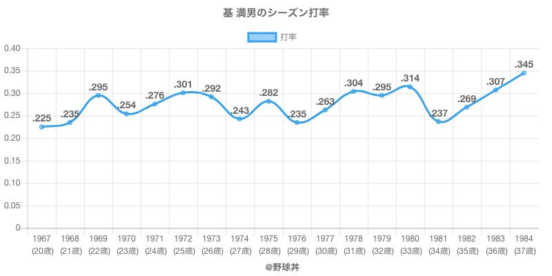 基 満男のシーズン打率
