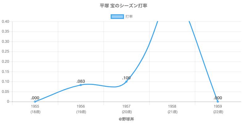 平塚 宝のシーズン打率