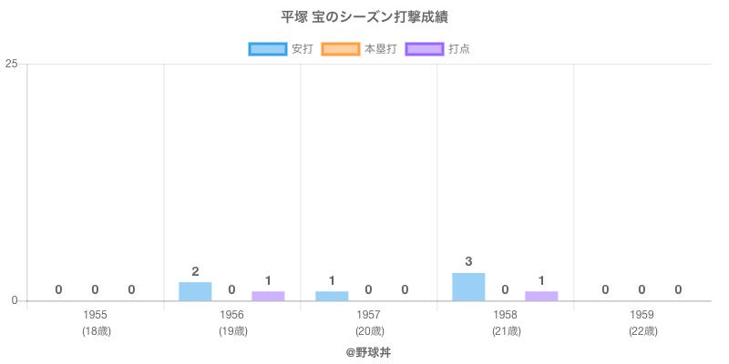 #平塚 宝のシーズン打撃成績