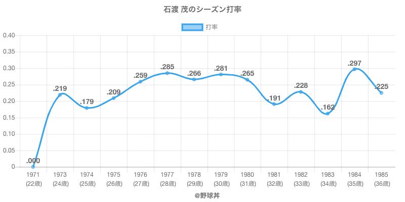 石渡 茂のシーズン打率