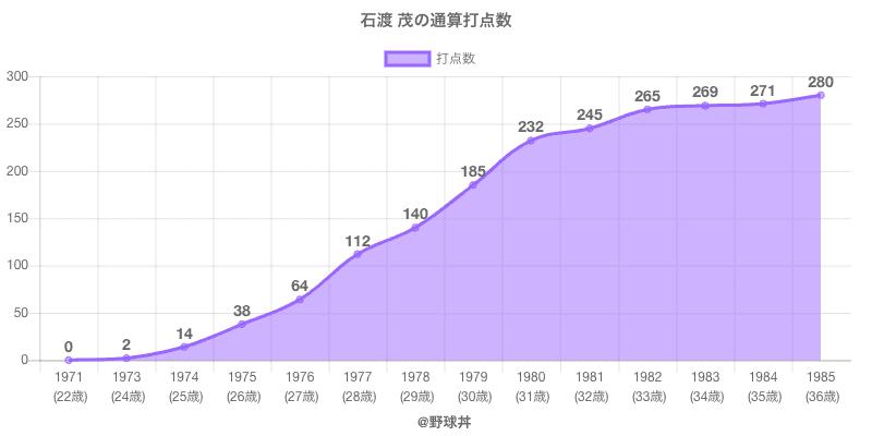 #石渡 茂の通算打点数