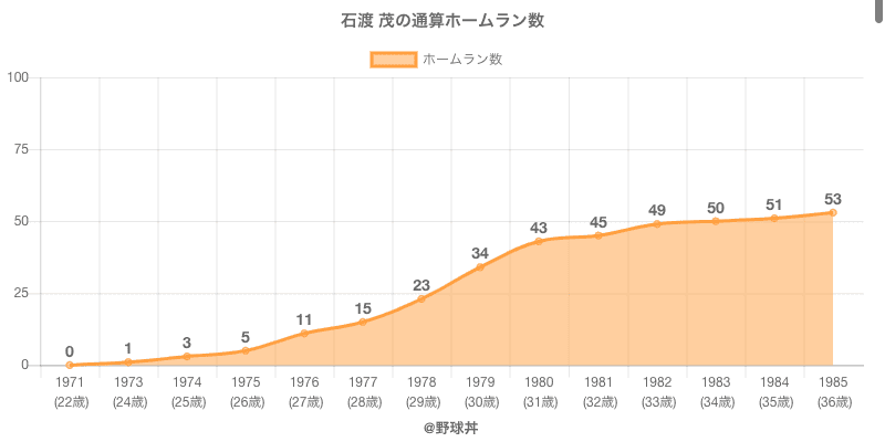 #石渡 茂の通算ホームラン数