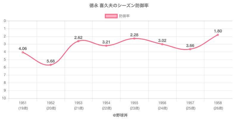 徳永 喜久夫のシーズン防御率
