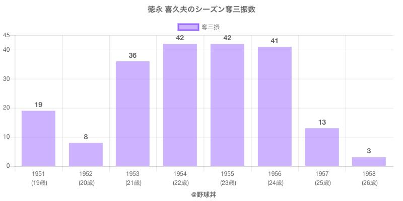 #徳永 喜久夫のシーズン奪三振数