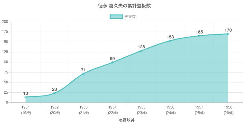 #徳永 喜久夫の累計登板数