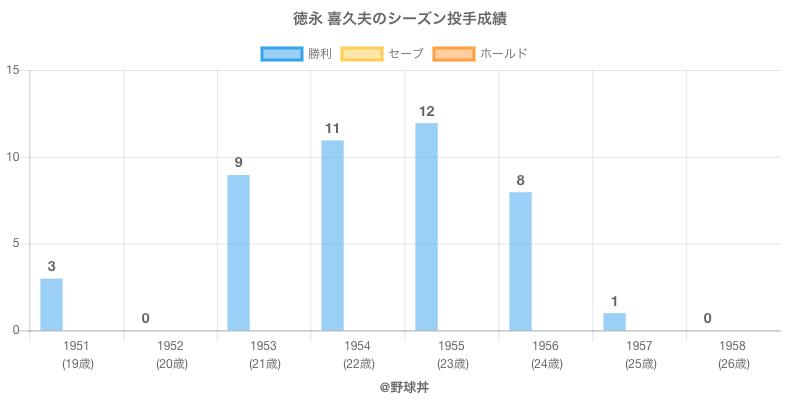 #徳永 喜久夫のシーズン投手成績