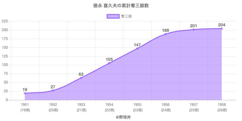 #徳永 喜久夫の累計奪三振数