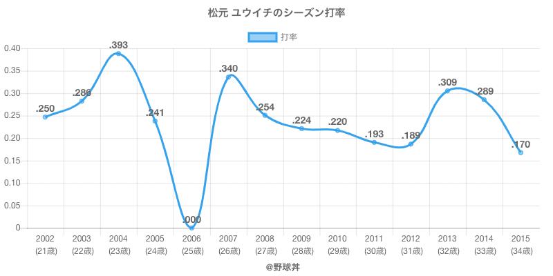 松元 ユウイチのシーズン打率