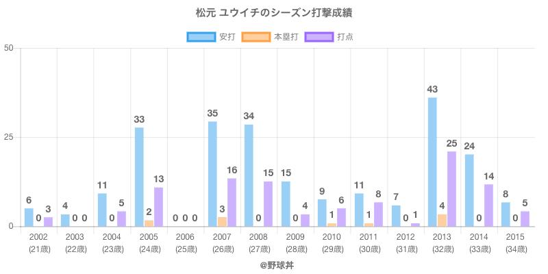 #松元 ユウイチのシーズン打撃成績