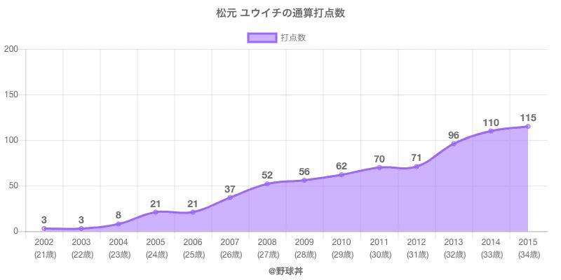 #松元 ユウイチの通算打点数