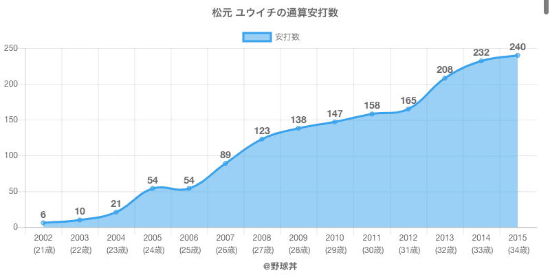 #松元 ユウイチの通算安打数