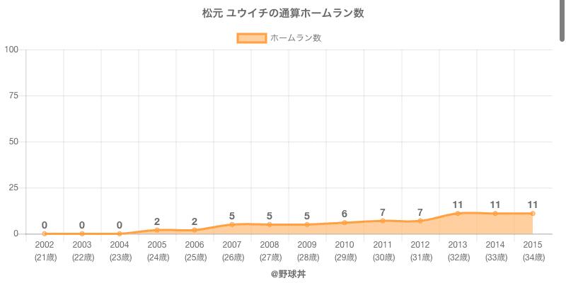 #松元 ユウイチの通算ホームラン数