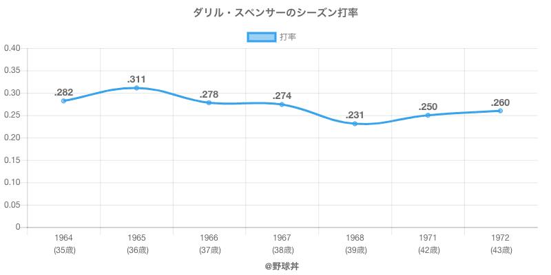 ダリル・スペンサーのシーズン打率