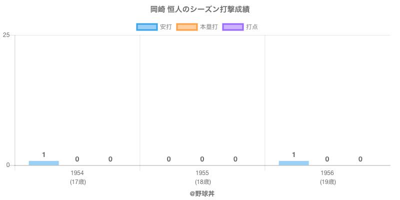 #岡崎 恒人のシーズン打撃成績