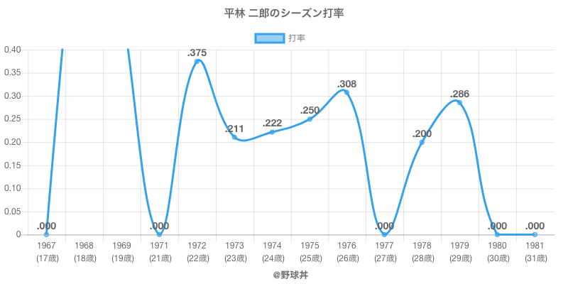 平林 二郎のシーズン打率