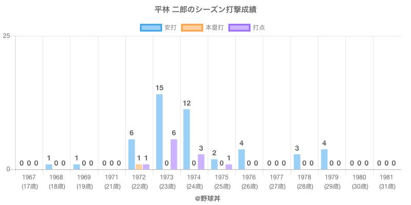 #平林 二郎のシーズン打撃成績
