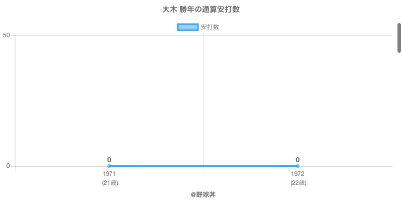 #大木 勝年の通算安打数