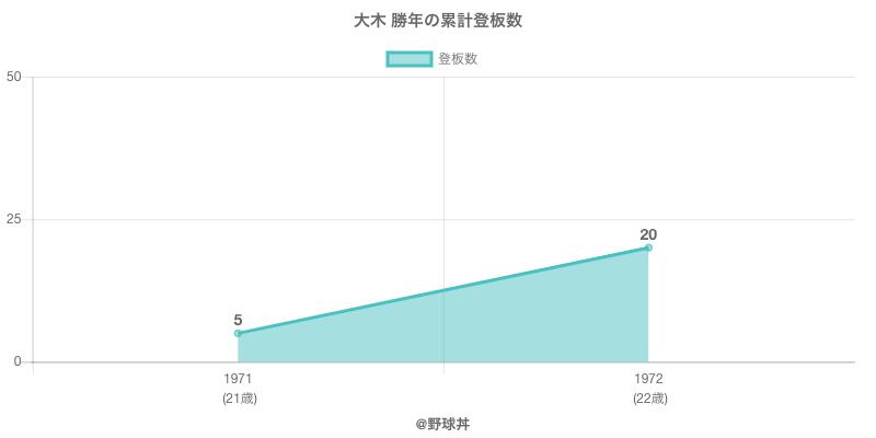 #大木 勝年の累計登板数