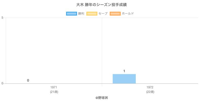 #大木 勝年のシーズン投手成績