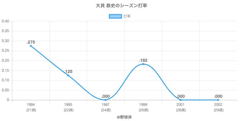 大貝 恭史のシーズン打率