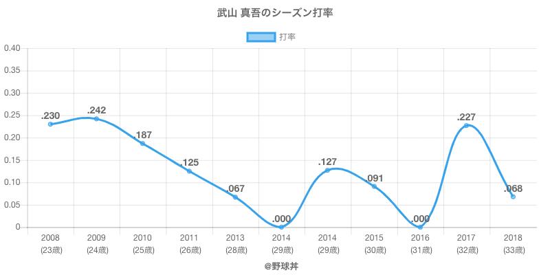 武山 真吾のシーズン打率