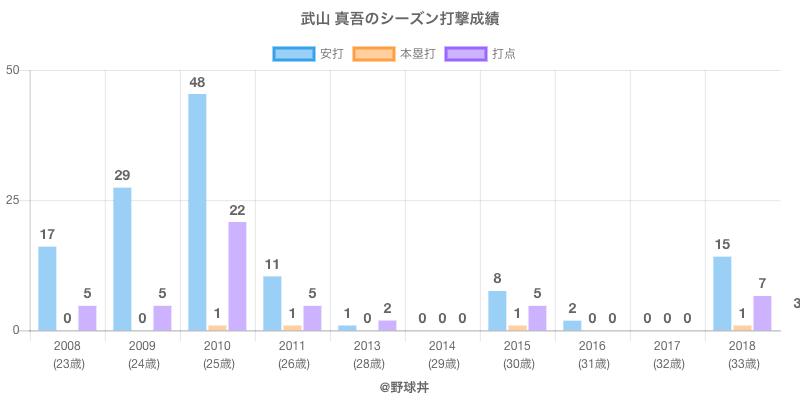 #武山 真吾のシーズン打撃成績
