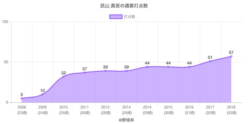 #武山 真吾の通算打点数