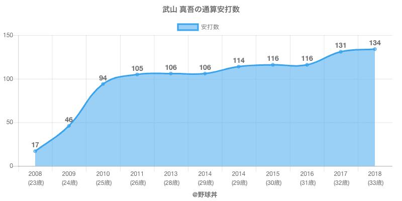 #武山 真吾の通算安打数
