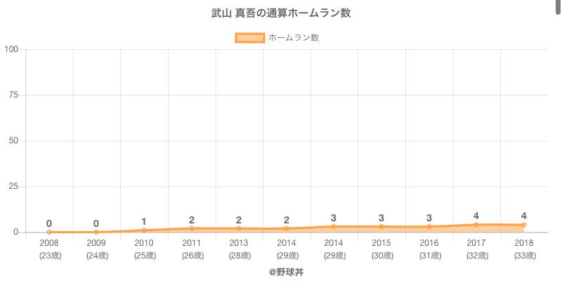 #武山 真吾の通算ホームラン数