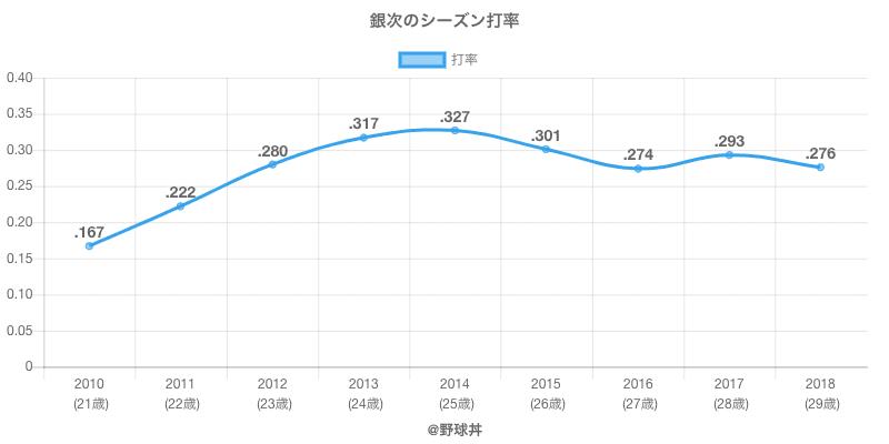 銀次のシーズン打率