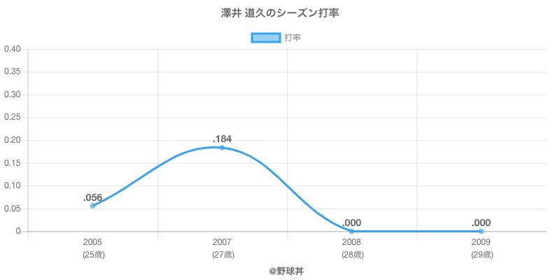 澤井 道久のシーズン打率