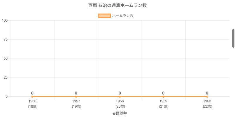 #西原 恭治の通算ホームラン数