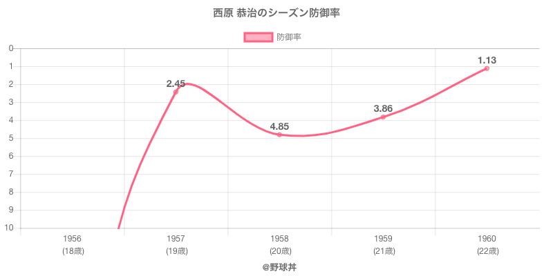 西原 恭治のシーズン防御率
