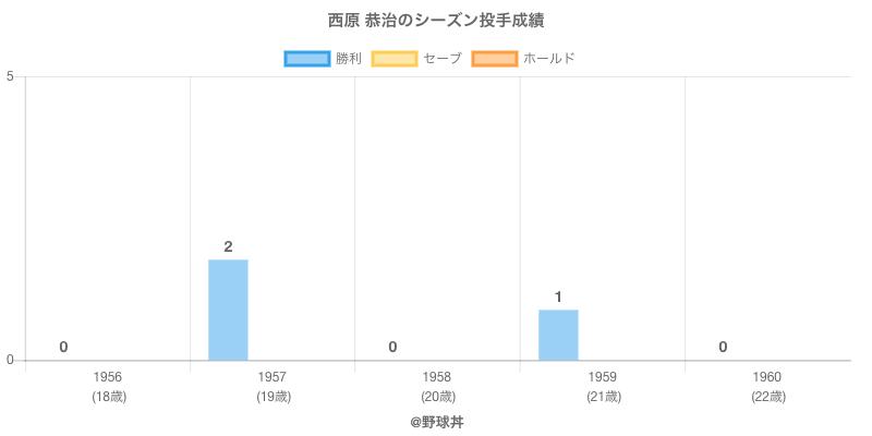 #西原 恭治のシーズン投手成績