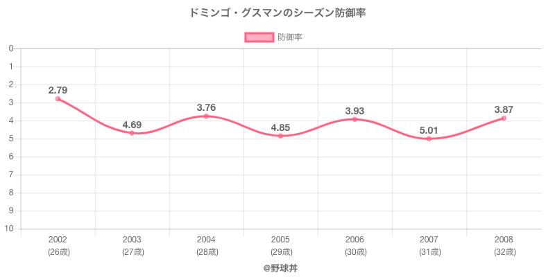 ドミンゴ・グスマンのシーズン防御率