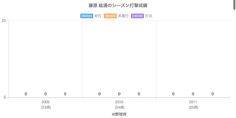 #藤原 紘通のシーズン打撃成績