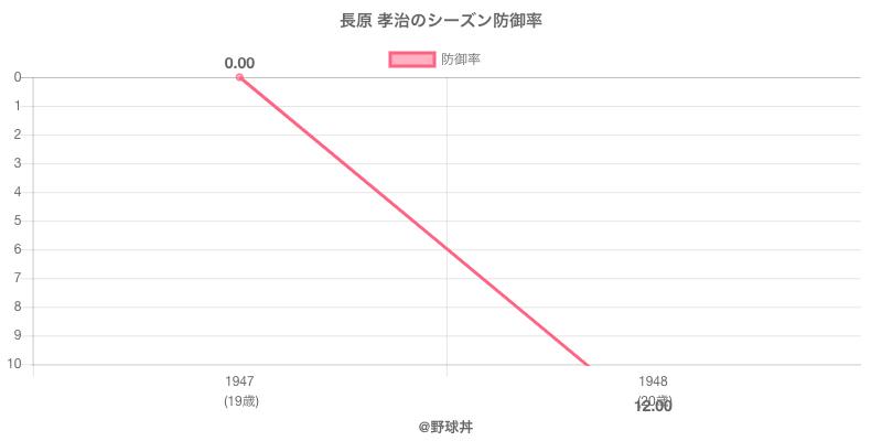 長原 孝治のシーズン防御率