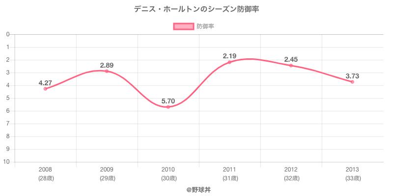 デニス・ホールトンのシーズン防御率