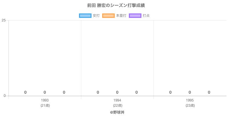 #前田 勝宏のシーズン打撃成績