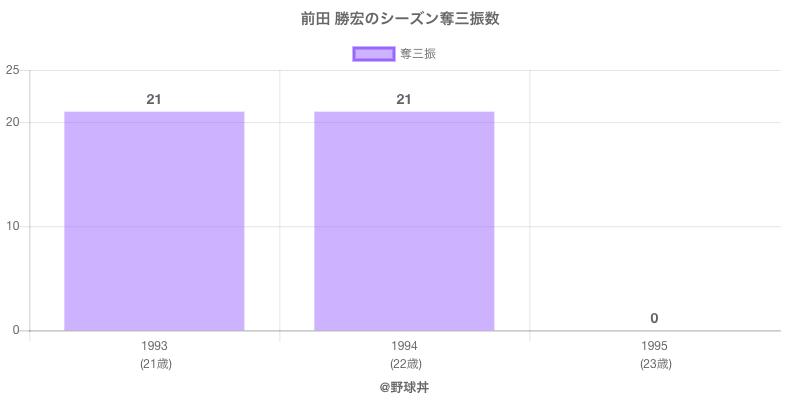 #前田 勝宏のシーズン奪三振数