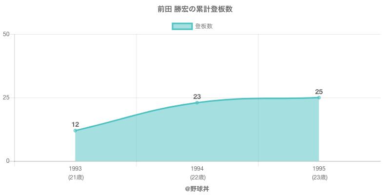 #前田 勝宏の累計登板数