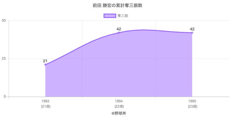 #前田 勝宏の累計奪三振数