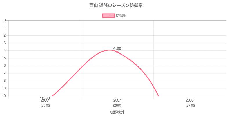 西山 道隆のシーズン防御率