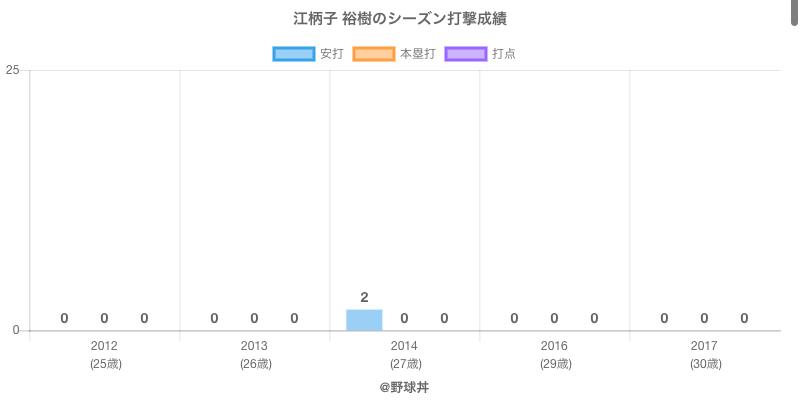 #江柄子 裕樹のシーズン打撃成績