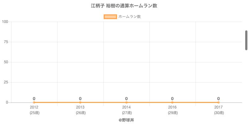 #江柄子 裕樹の通算ホームラン数