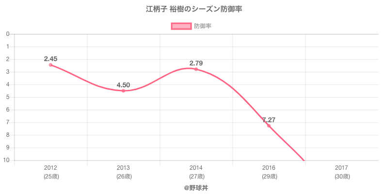 江柄子 裕樹のシーズン防御率