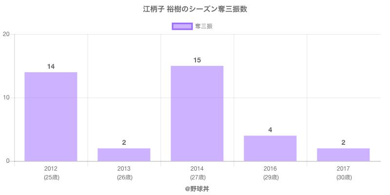 #江柄子 裕樹のシーズン奪三振数