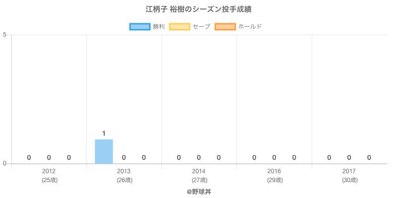 #江柄子 裕樹のシーズン投手成績